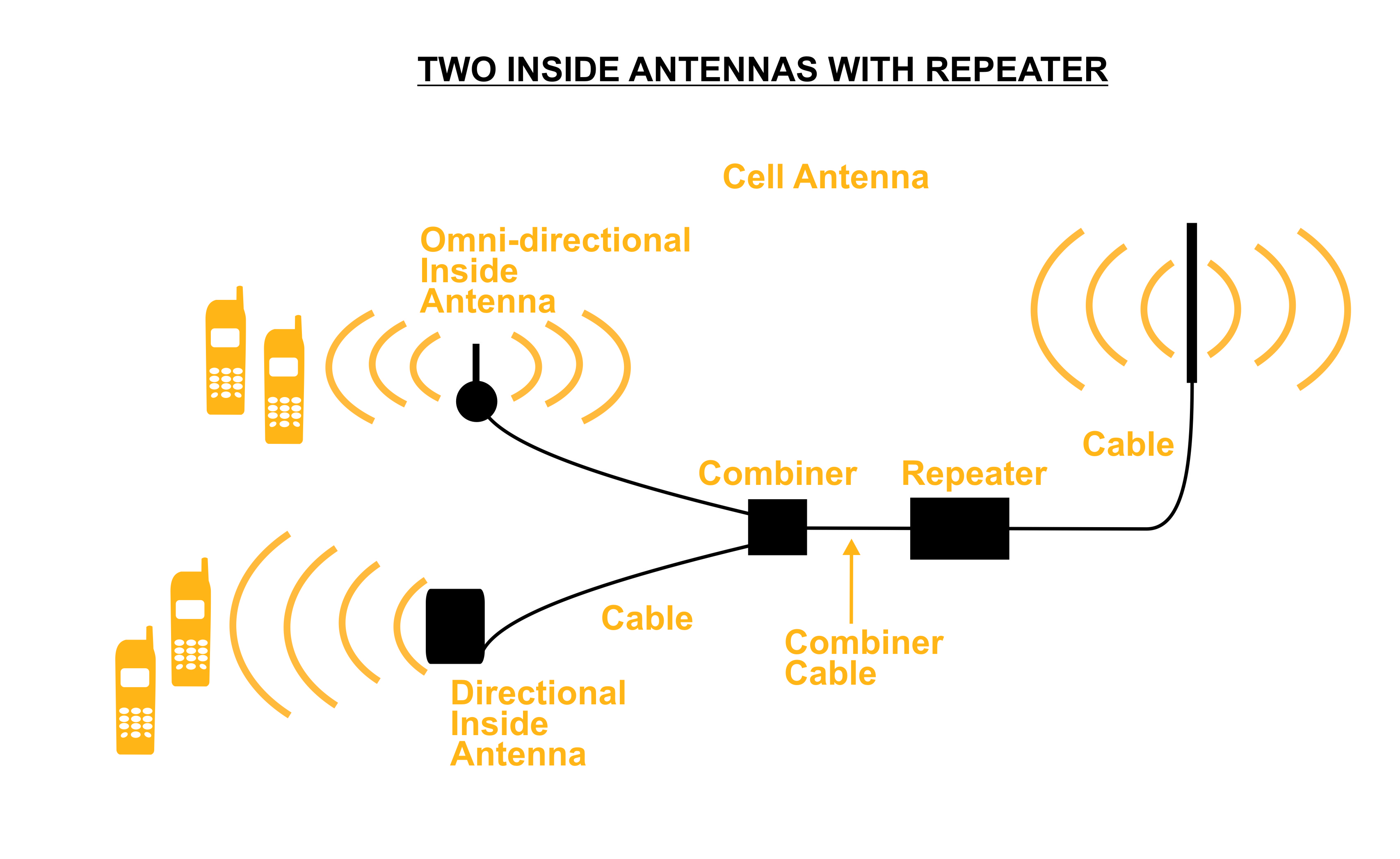 Solution - two inside antennas