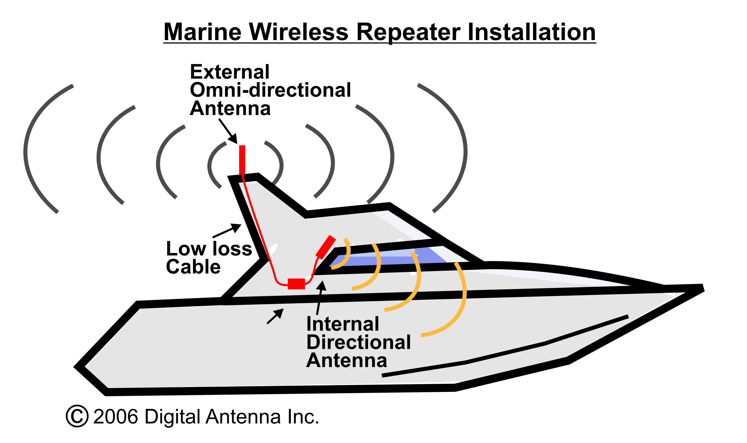 boat diagram with marine repeater